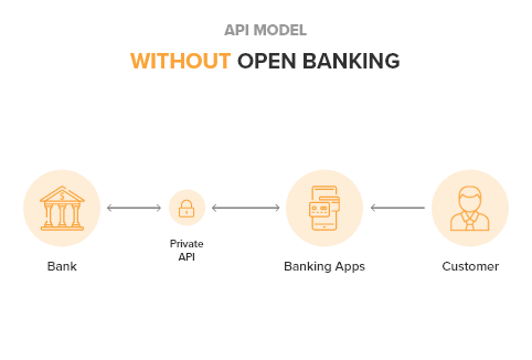 Diagram: API Model without open banking