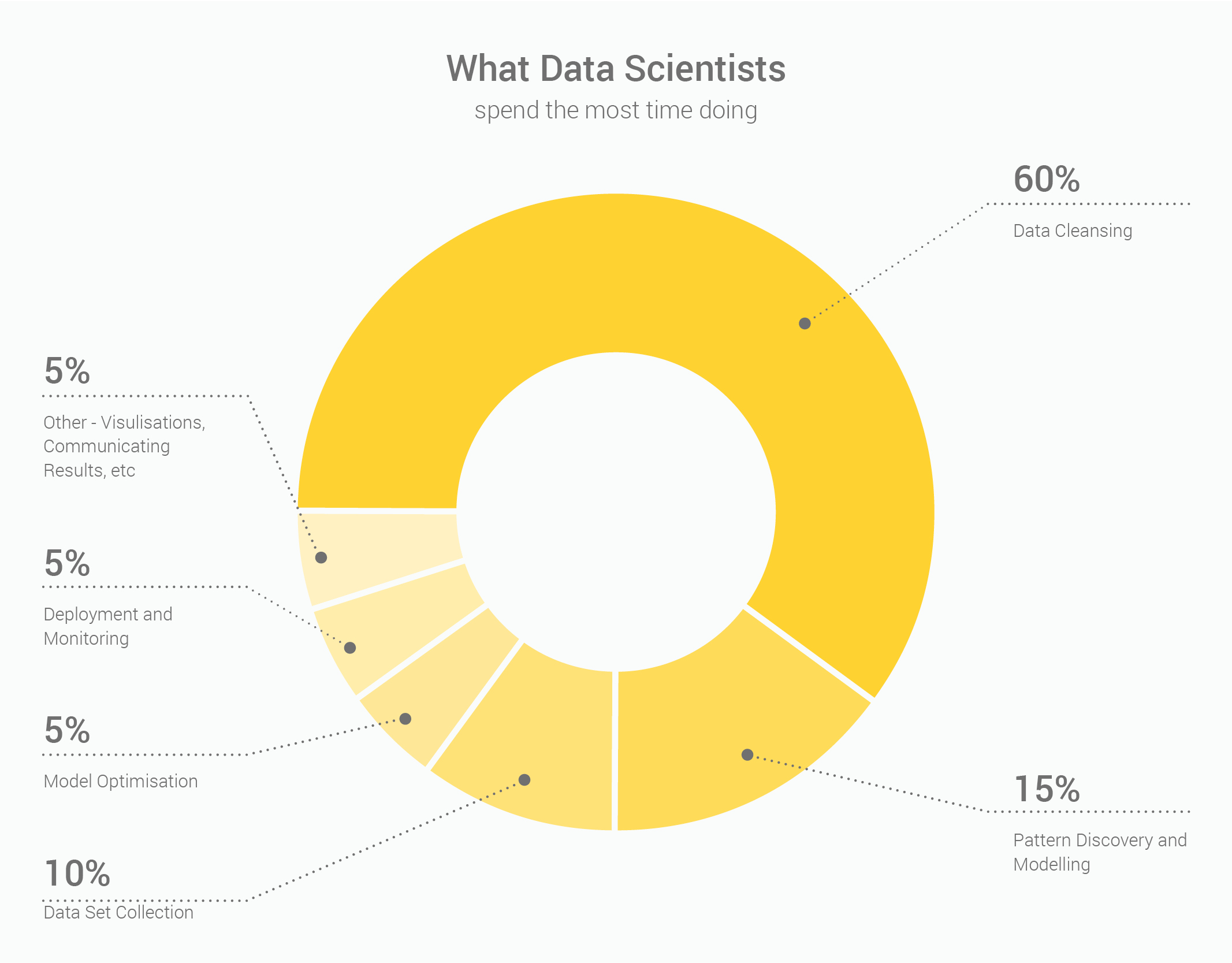What data scientists spend the most time doing diagram