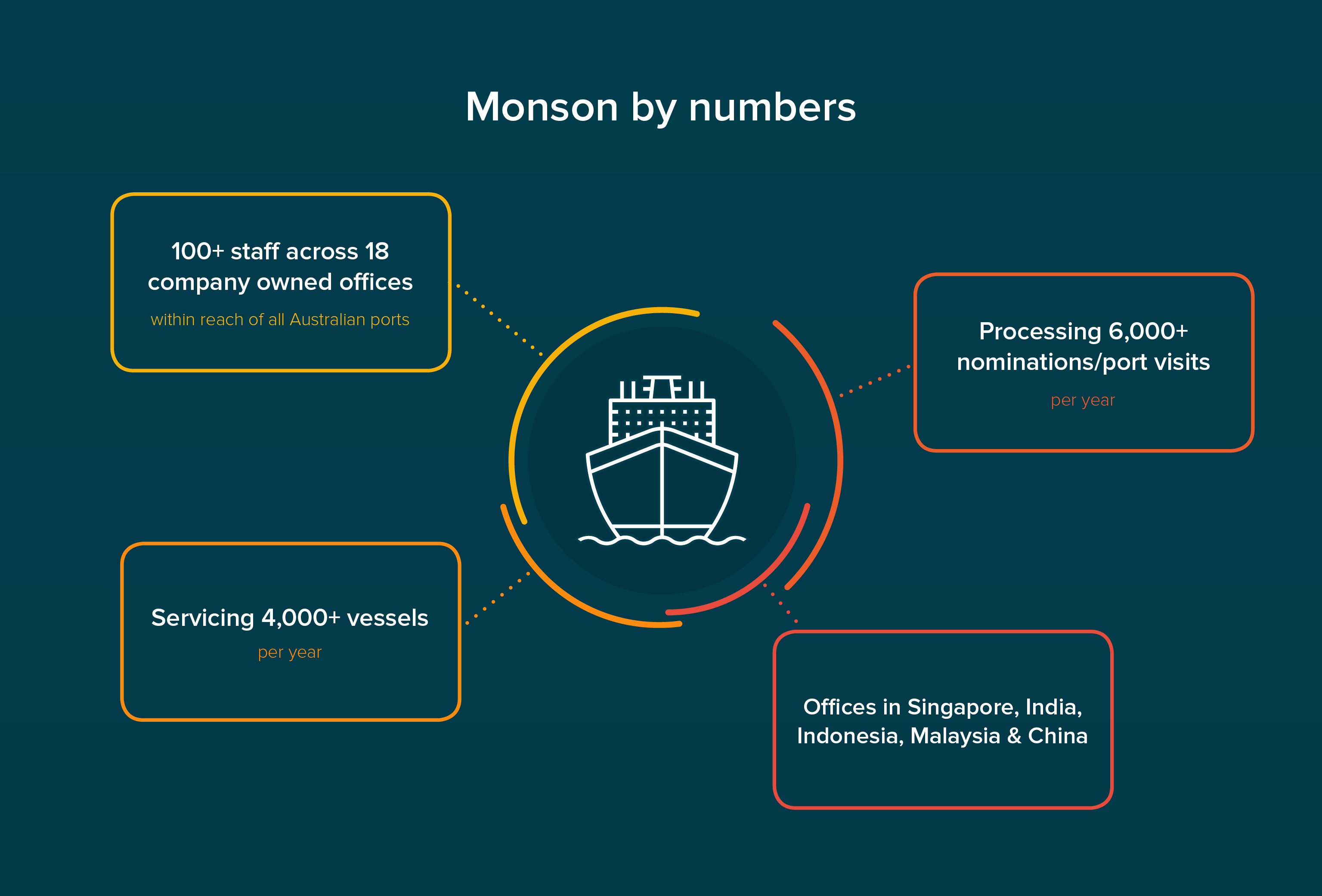 Monson by numbers