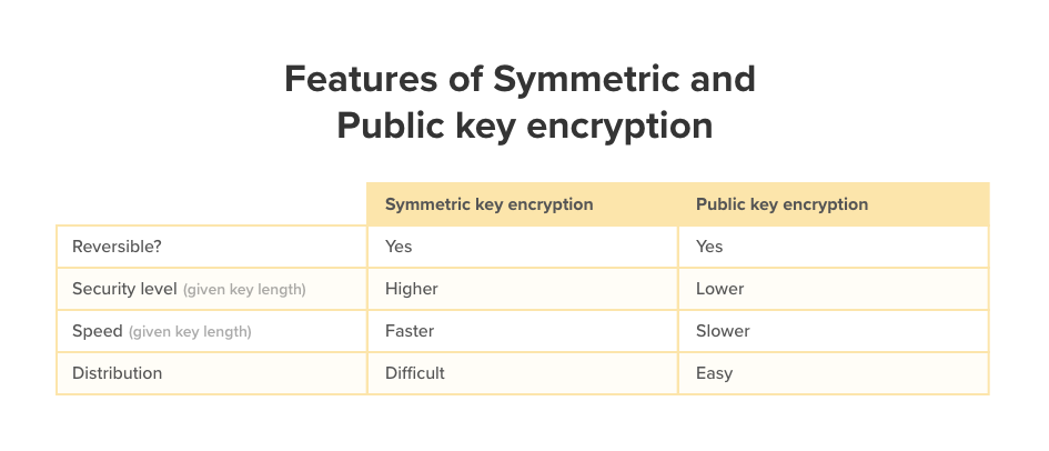 A table showing the features of symmetric and public key encryption