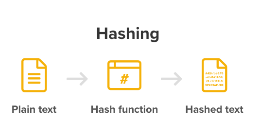 A diagram showing the process of hashing using a hash function