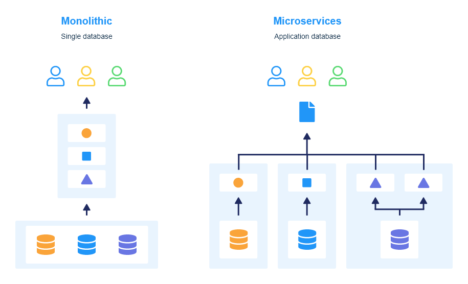 Monolithic vs Microservices Database architecture