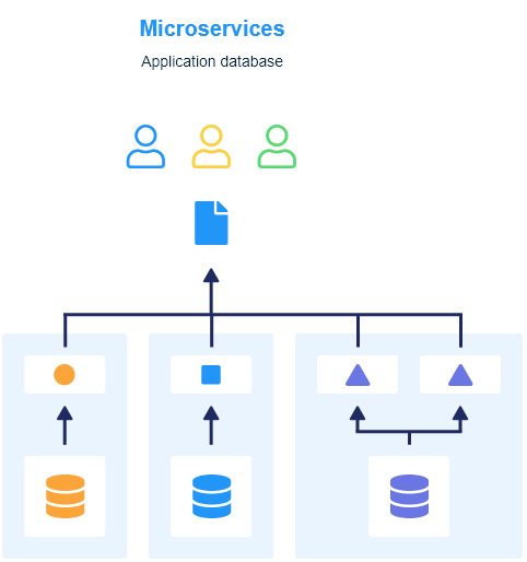 Microservices database architecture diagram